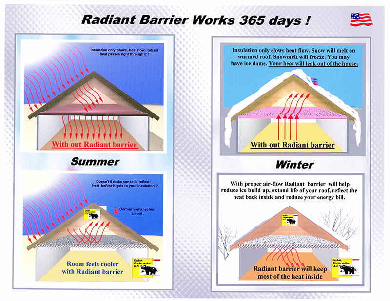 Radiant Barrier Grand Rapids Mi Kodiak Construction